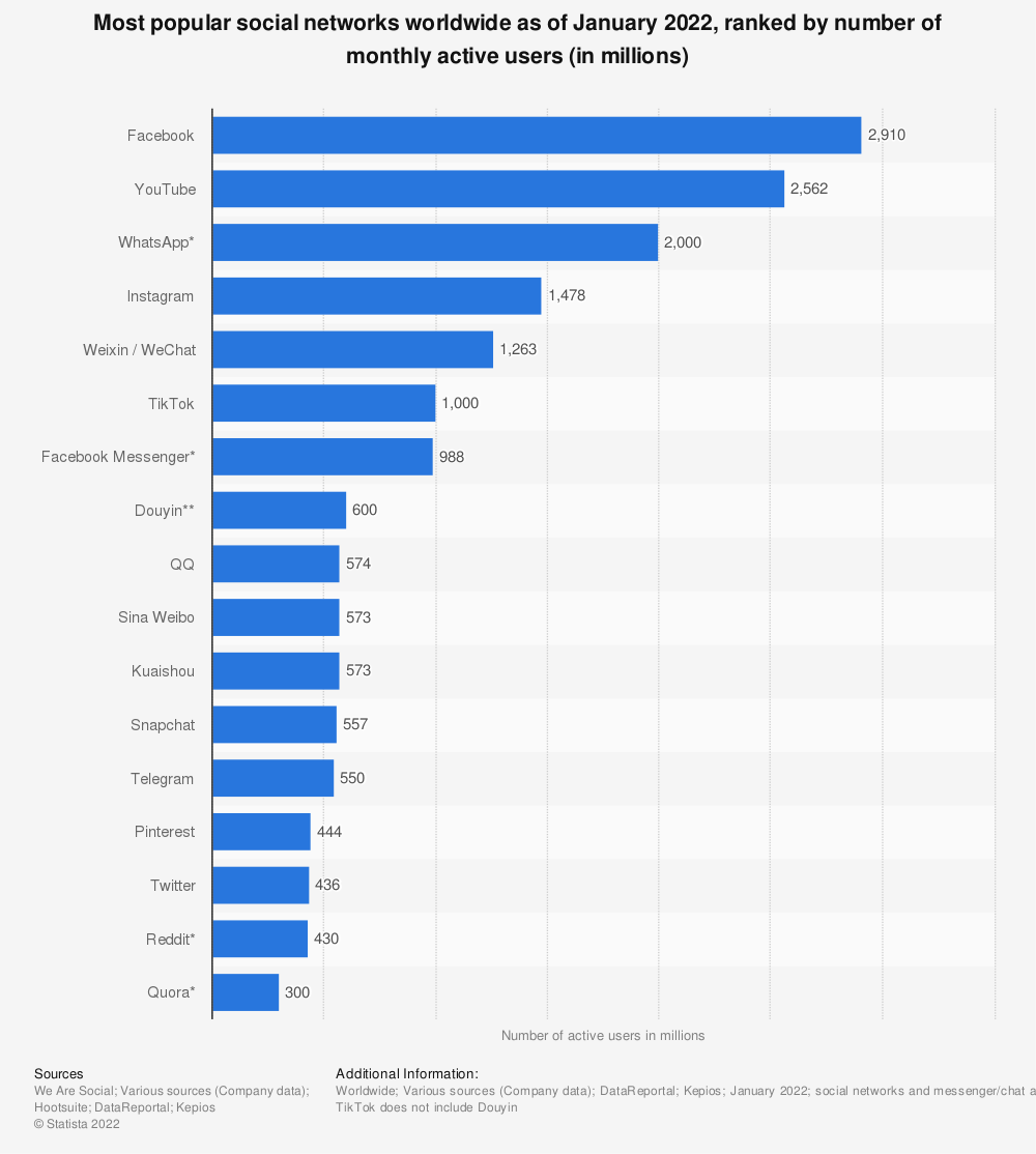 Statistic: Most popular social networks worldwide as of January 2020, ranked by number of active users (in millions) | Statista