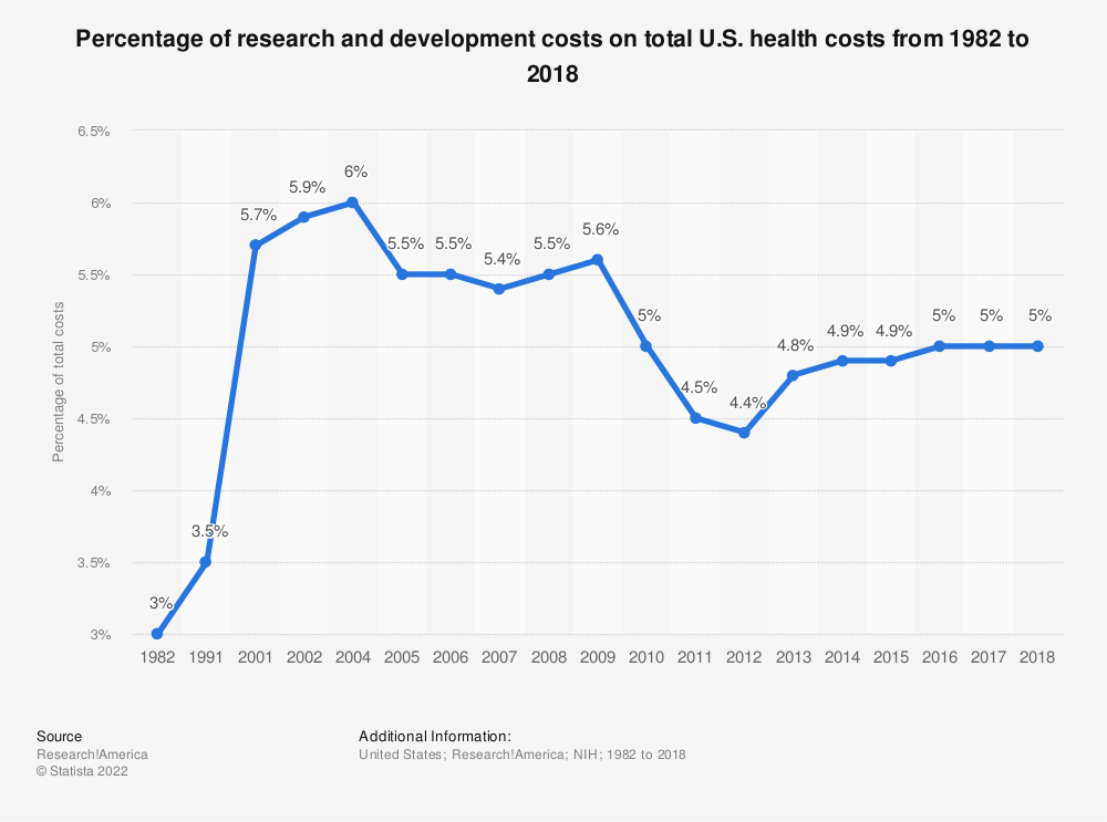Statistic: Percentage of research and development costs on total U.S. health costs from 1982 to 2018 | Statista