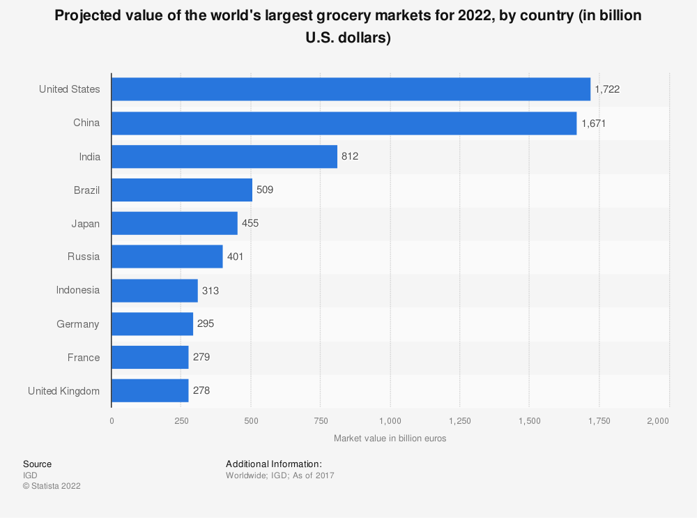 Statistic: Projected value of the world's largest grocery markets for 2022, by country (in billion U.S. dollars) | Statista