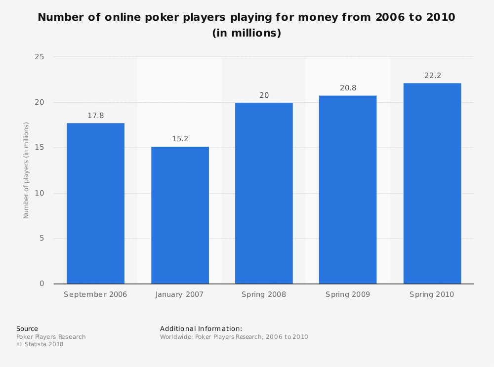 Statistic: Number of online poker players playing for money from 2006 to 2010 (in millions) | Statista