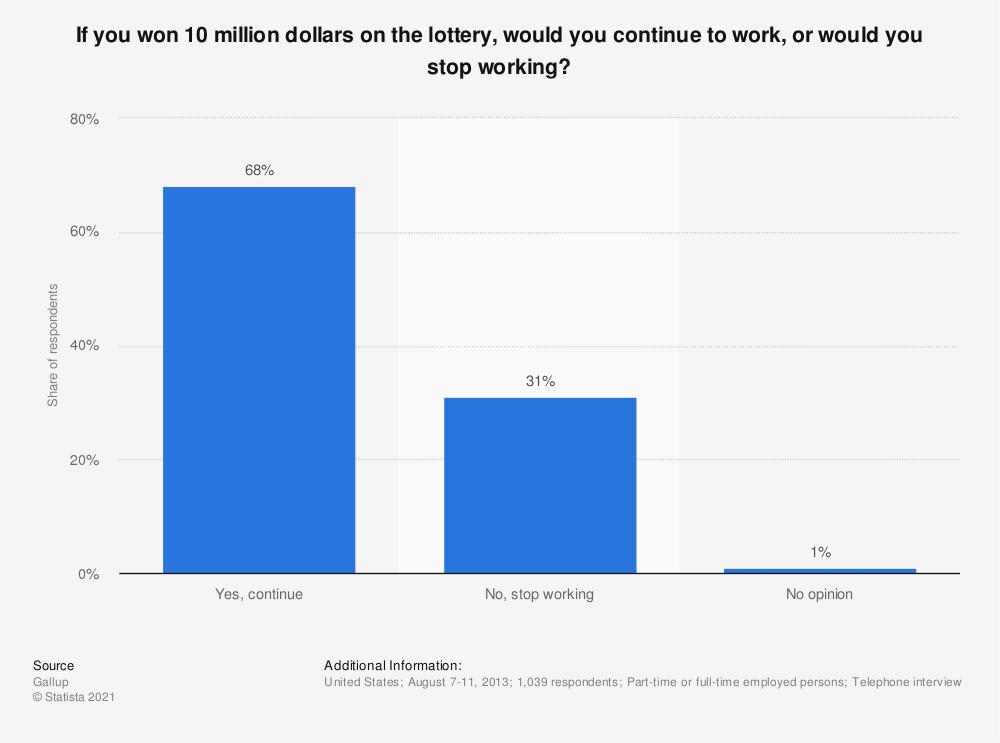 Statistic: If you won 10 million dollars on the lottery, would you continue to work, or would you stop working? | Statista