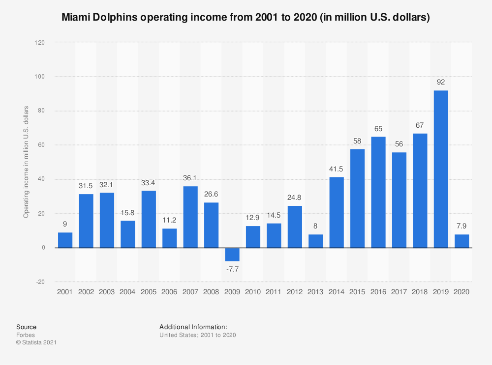 Statistic: Miami Dolphins operating income* from 2001 to 2018 (in million U.S. dollars) | Statista