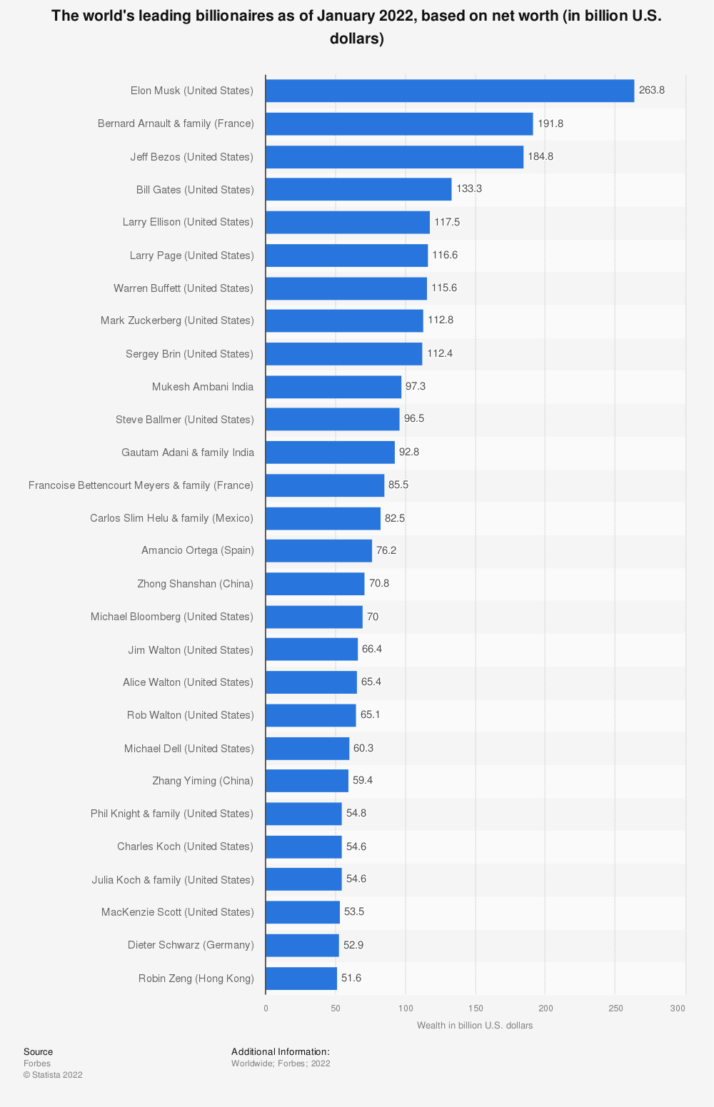 Statistic: The world's leading billionaires in 2019, based on assets (in billion U.S. dollars) | Statista