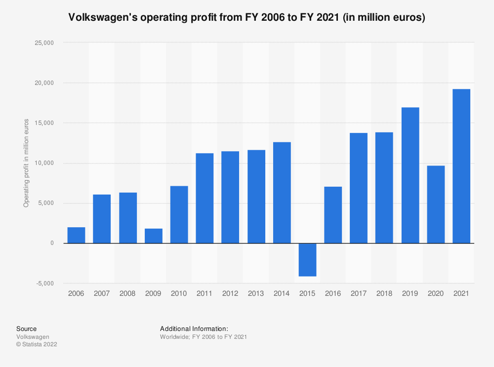 Statistic: Volkswagen's operating profit from FY 2006 to FY 2018 (in million euros) | Statista