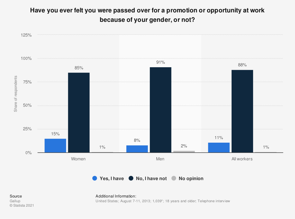 Statistic: Have you ever felt you were passed over for a promotion or opportunity at work because of your gender, or not? | Statista