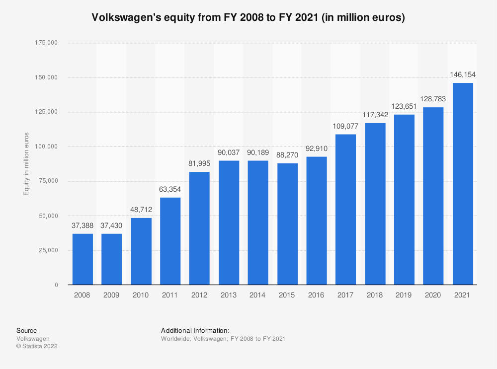 Statistic: Volkswagen's equity from FY 2007 to FY 2018 (in million euros)   Statista