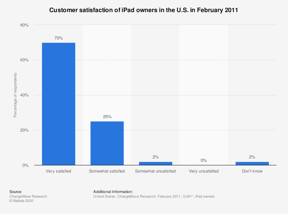 Statistic: Customer satisfaction of iPad owners in the U.S. in February 2011 | Statista
