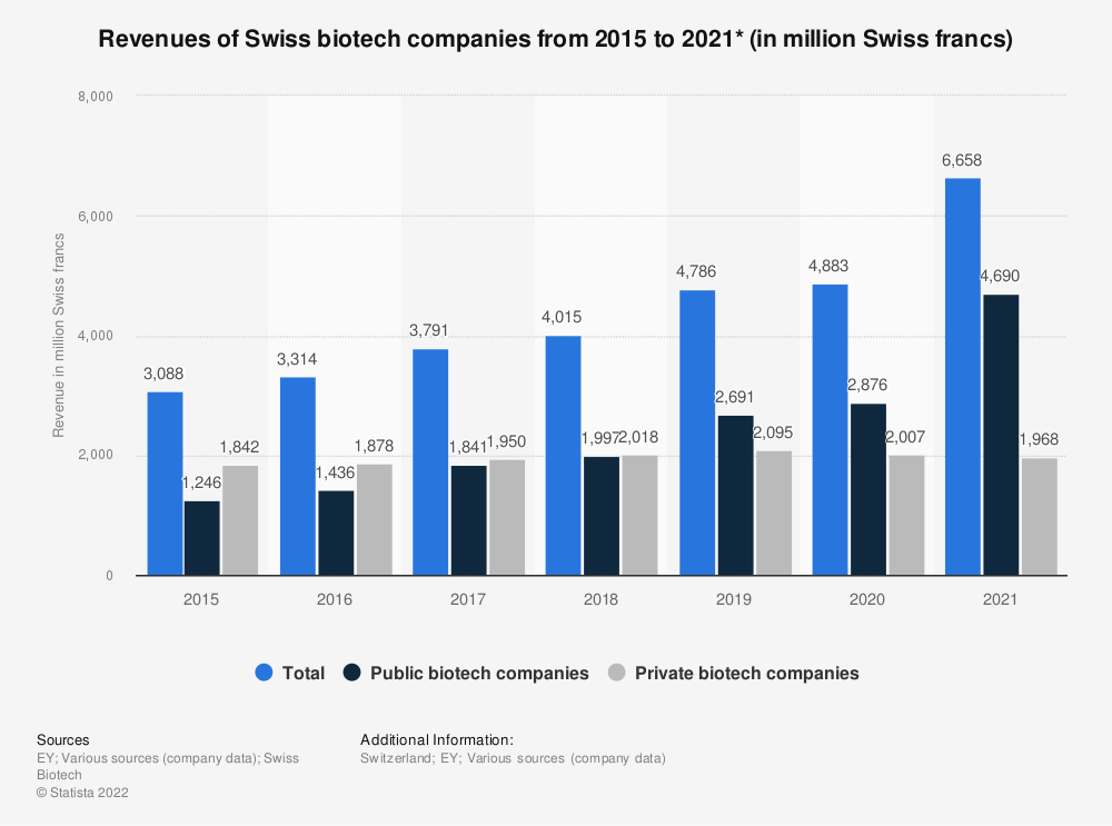 Statistic: Revenues of Swiss biotech companies from 2015 to 2020* (in million Swiss francs) | Statista