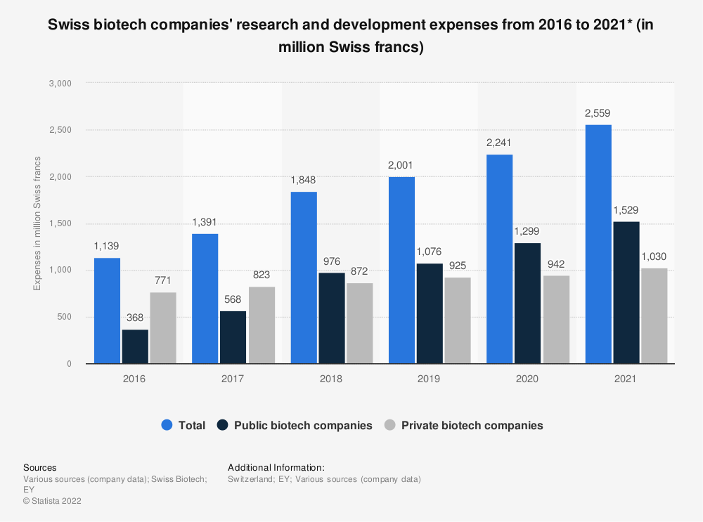 Statistic: Swiss biotech companies' research and development expenses from 2016 to 2020* (in million Swiss francs) | Statista