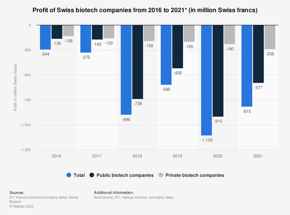 Statistic: Profit of Swiss biotech companies from 2016 to 2020* (in million Swiss francs)   Statista