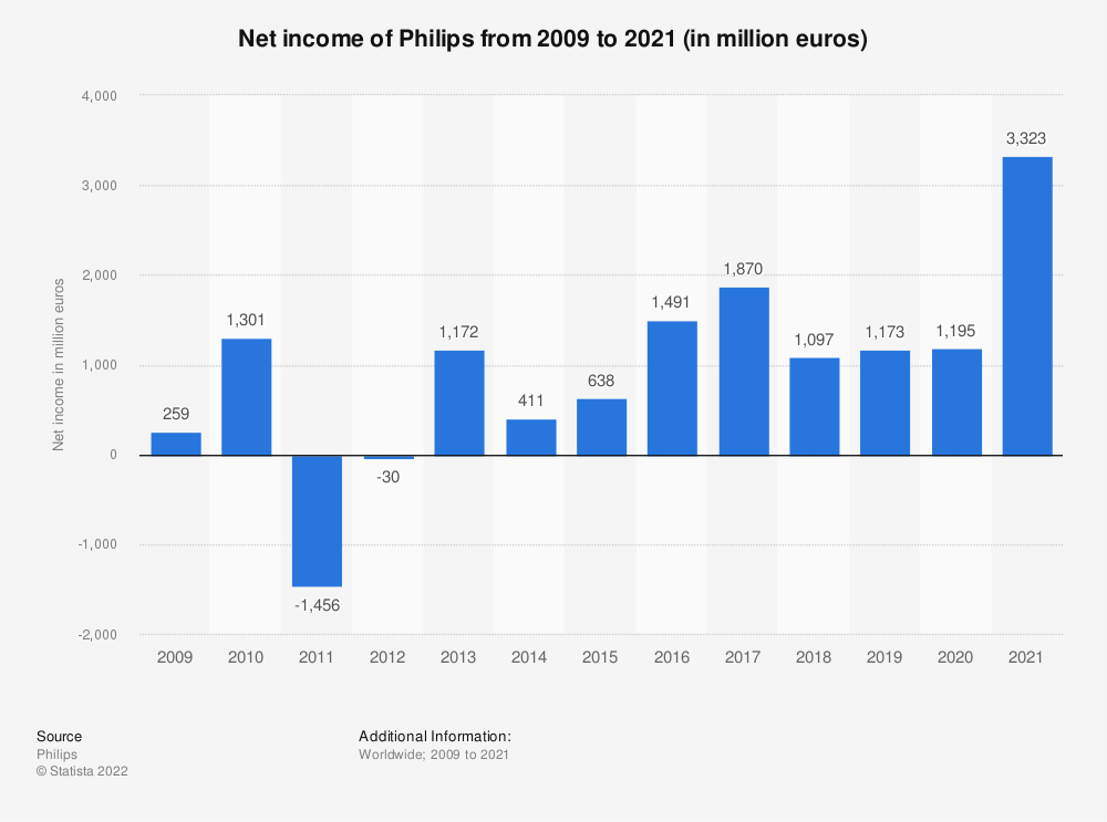 Statistic: Net income of Philips from 2009 to 2018 (in million euros) | Statista