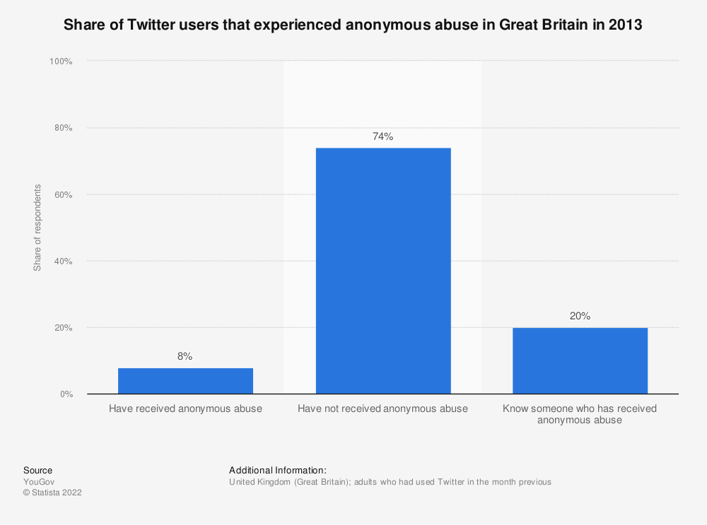 Statistic: Share of Twitter users that experienced anonymous abuse in Great Britain in 2013  | Statista
