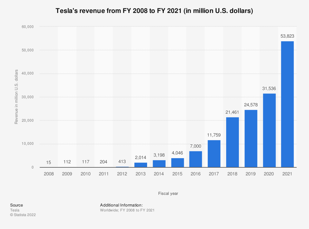Statistic: Tesla's revenue from FY 2008 to FY 2018 (in million U.S. dollars) | Statista