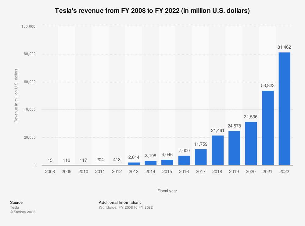 Statistic: Tesla's revenue from FY 2008 to FY 2019 (in million U.S. dollars) | Statista