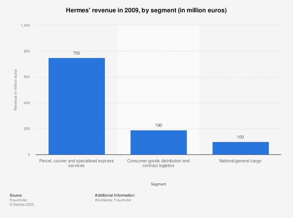 Statistic: Hermes' revenue in 2009, by segment (in million euros) | Statista