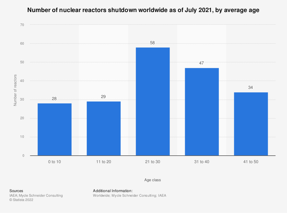 Statistic: Number of nuclear reactors shut down worldwide as of July 1, 2019, by age | Statista