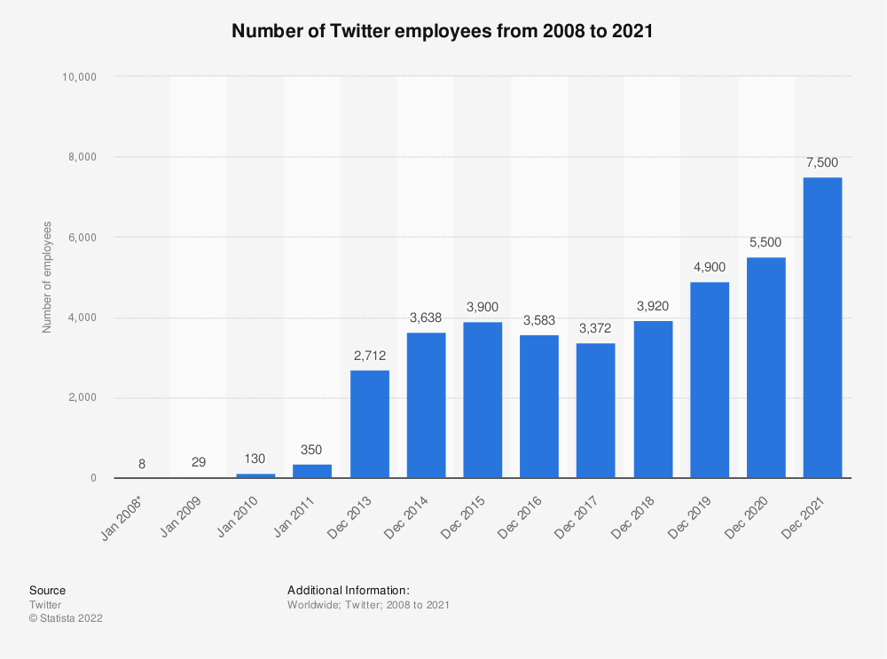 Statistic: Number of Twitter employees between January 2008 and November 2013 | Statista