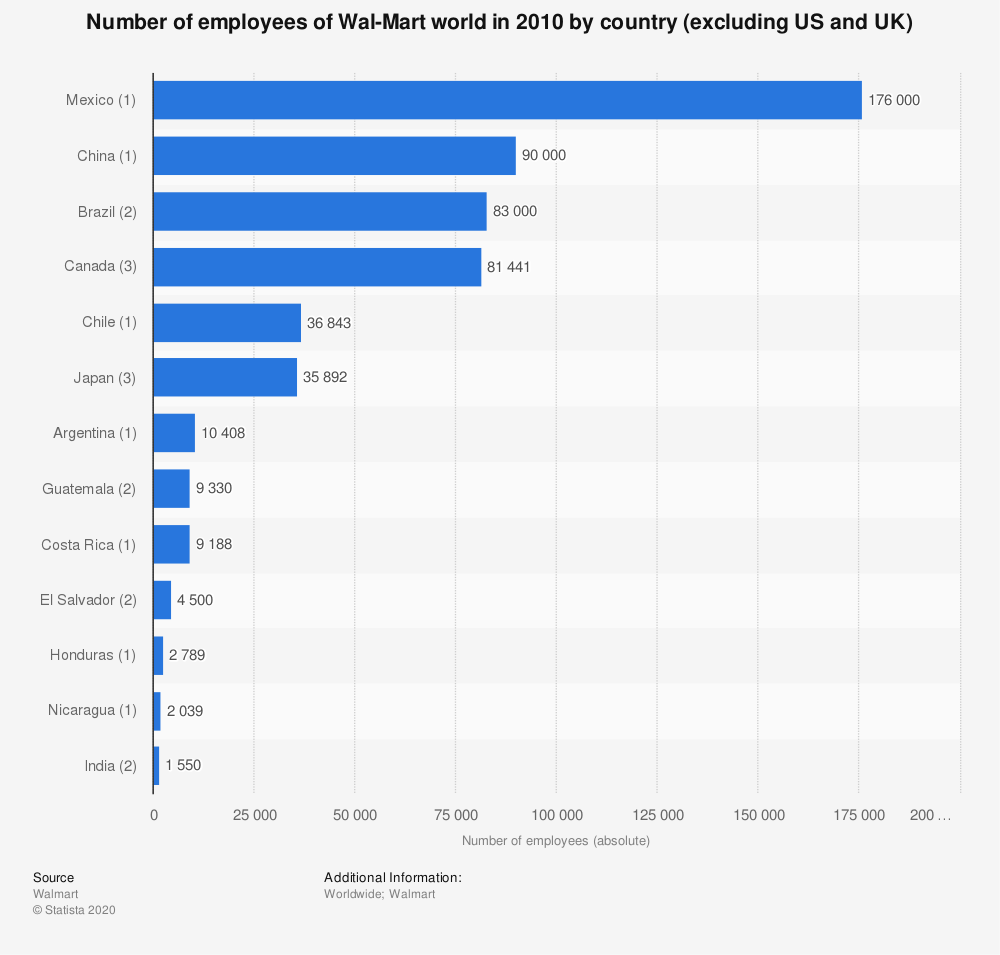 Statistic: Number of employees of Wal-Mart world in 2010 by country (excluding US and UK) | Statista