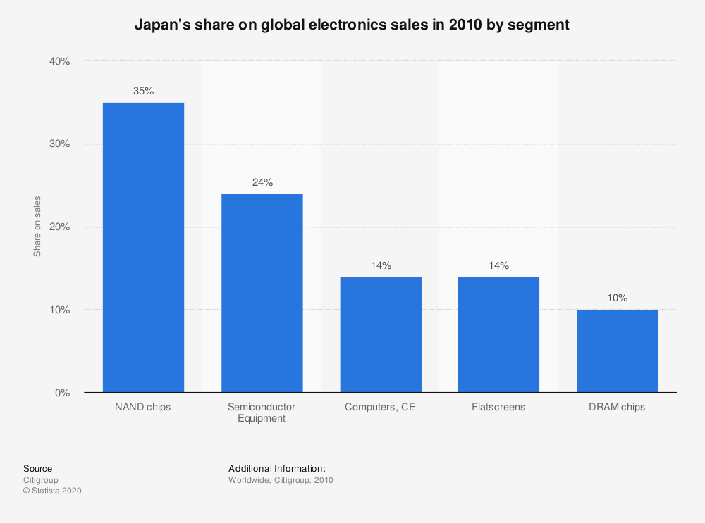 Statistic: Japan's share on global electronics sales in 2010 by segment | Statista