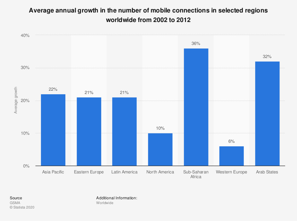 Statistic: Average annual growth in the number of mobile connections in selected regions worldwide from 2002 to 2012 | Statista
