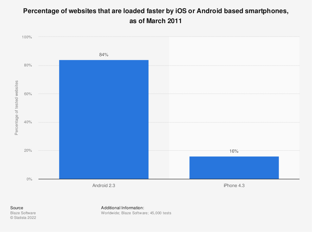 Statistic: Percentage of websites that are loaded faster by iOS or Android based smartphones, as of March 2011 | Statista