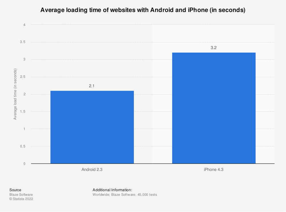 Statistic: Average loading time of websites with Android and iPhone (in seconds) | Statista