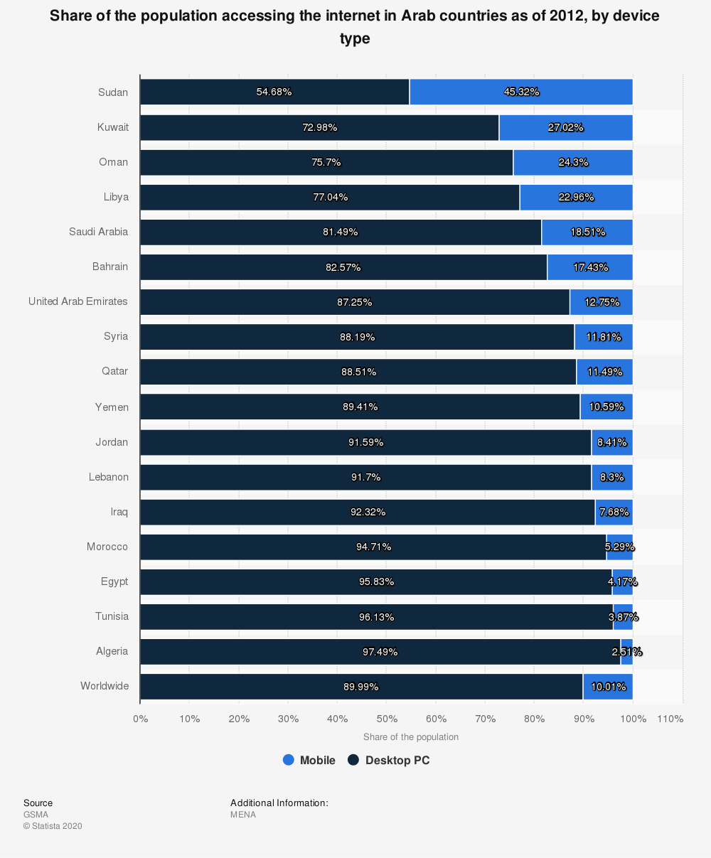 Statistic: Share of the population accessing the internet in Arab countries as of 2012, by device type | Statista