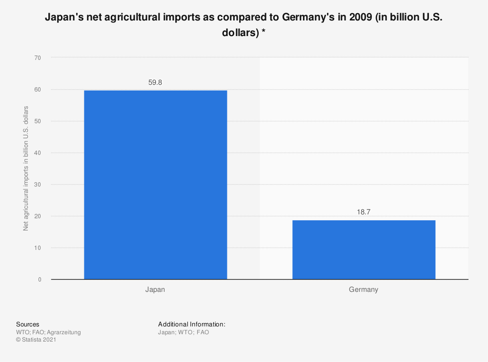 Statistic: Japan's net agricultural imports as compared to Germany's in 2009 (in billion U.S. dollars) * | Statista