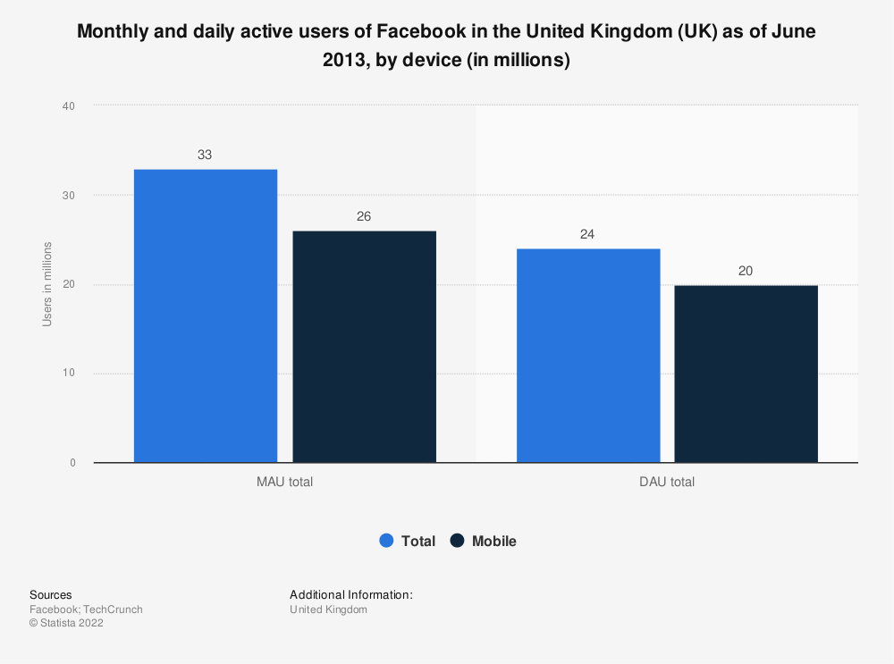 Statistic: Monthly and daily active users of Facebook in the United Kingdom (UK) as of June 2013, by device (in millions) | Statista