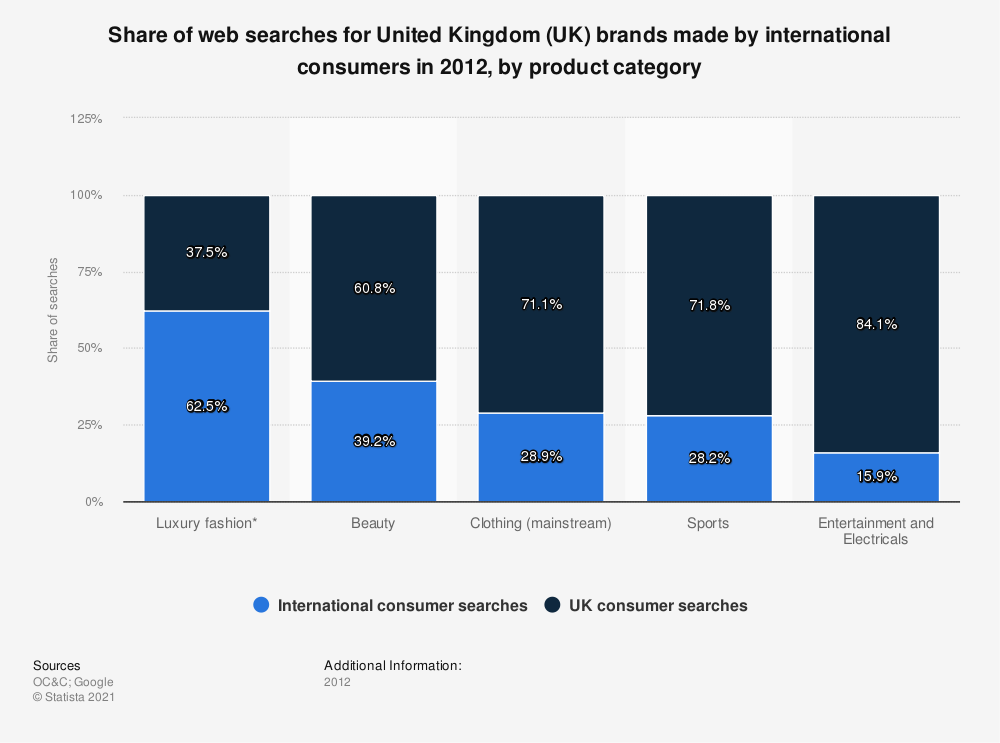 Statistic: Share of web searches for United Kingdom (UK) brands made by international consumers in 2012, by product category | Statista