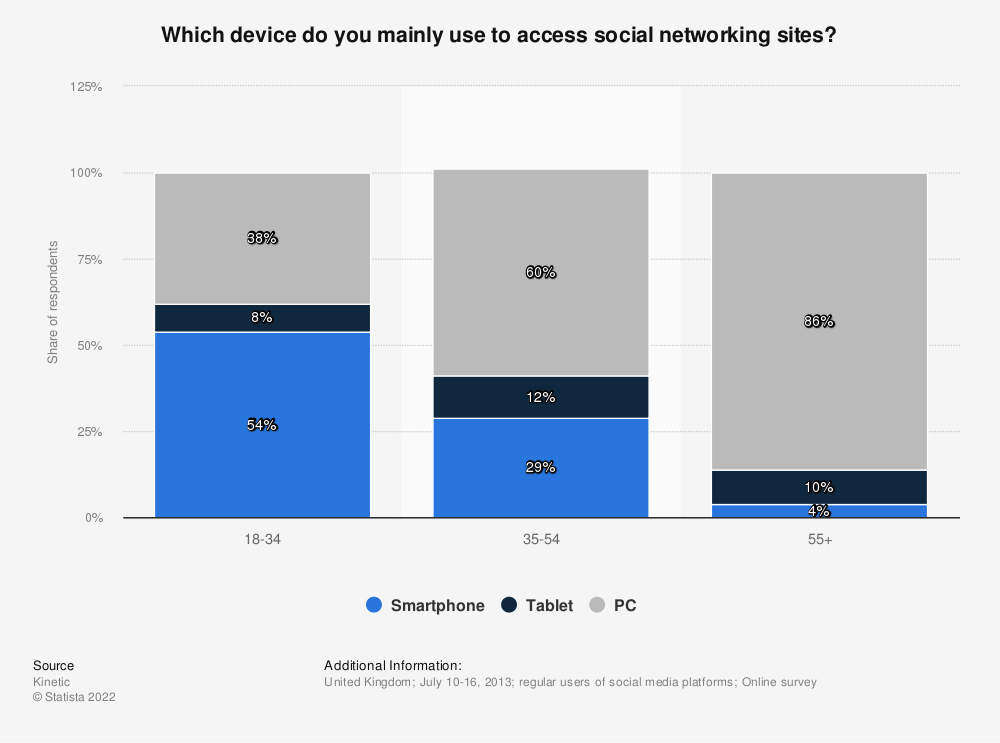 Statistic: Which device do you mainly use to access social networking sites? | Statista