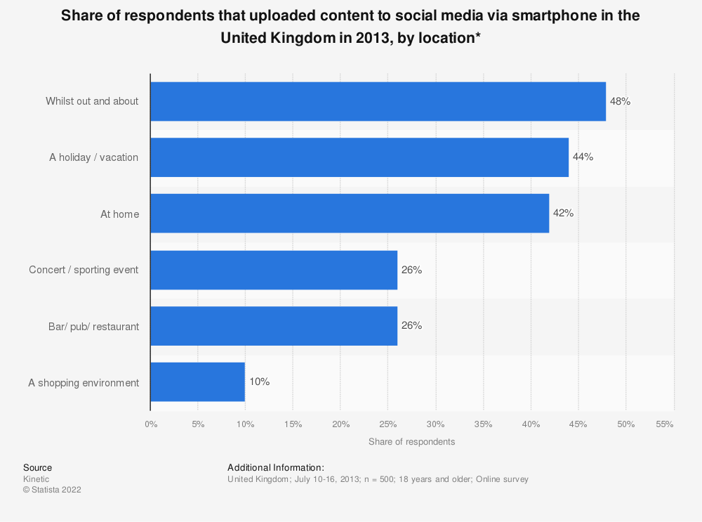Statistic: Share of respondents that uploaded content to social media via smartphone in the United Kingdom in 2013, by location* | Statista