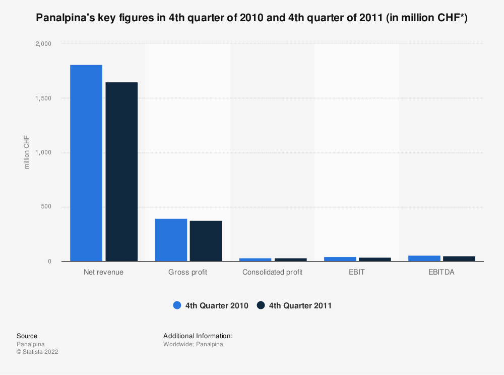 Statistic: Panalpina's key figures in 4th quarter of 2010 and 4th quarter of 2011 (in million CHF*) | Statista