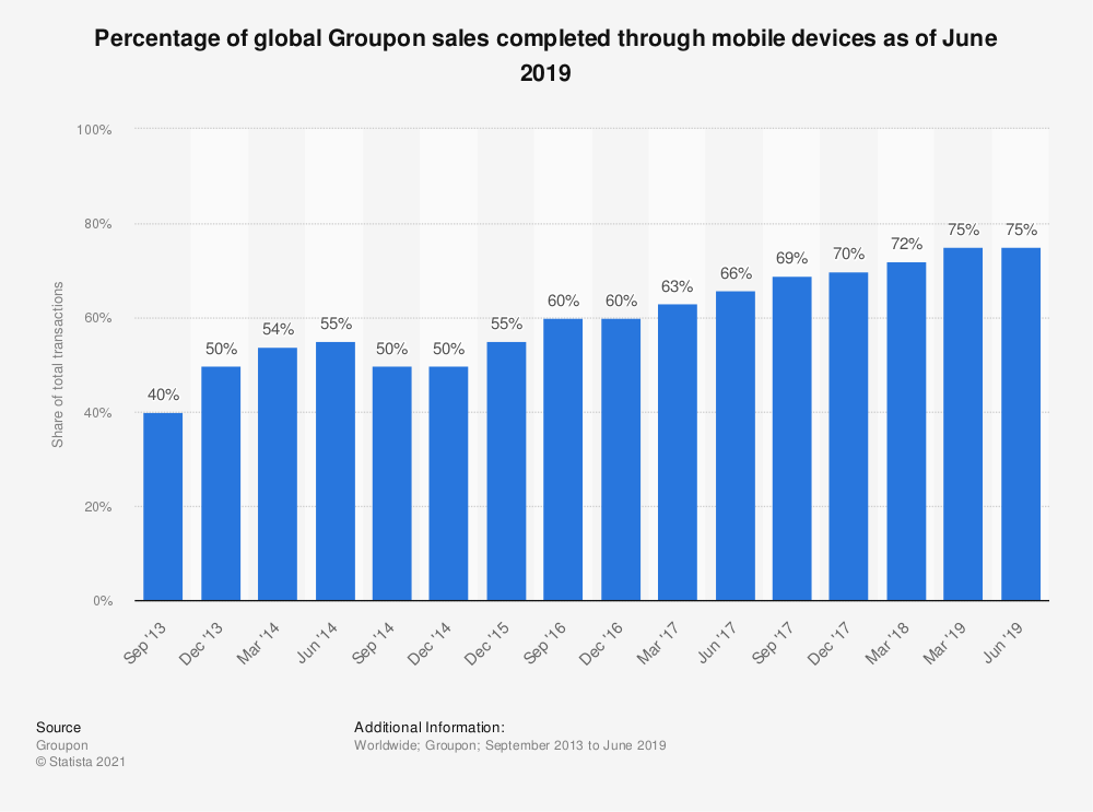 Statistic: Percentage of global Groupon sales completed through mobile devices as of June 2019   Statista