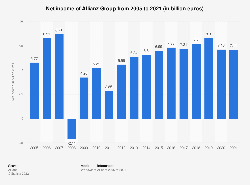 Statistic: Net income of Allianz Group from 2005 to 2019 (in billion euros) | Statista