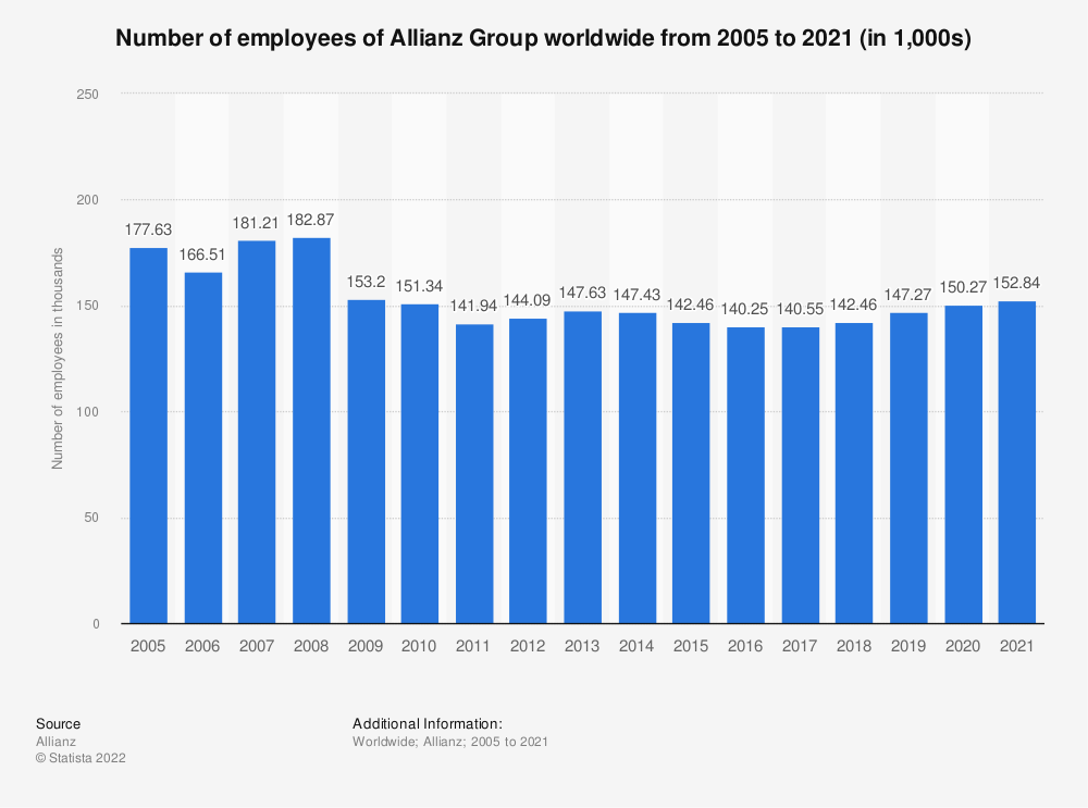Statistic: Number of employees of Allianz Group from 2005 to 2020 (in 1,000s) | Statista