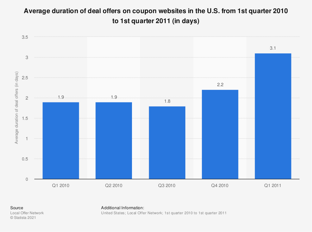 Statistic: Average duration of deal offers on coupon websites in the U.S. from 1st quarter 2010 to 1st quarter 2011 (in days)   Statista