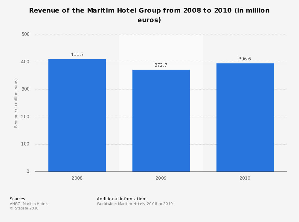 Statistic: Revenue of the Maritim Hotel Group from 2008 to 2010 (in million euros)   Statista