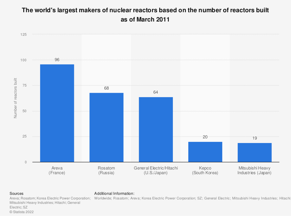 Statistic: The world's largest makers of nuclear reactors based on the number of reactors built (as at March 2011) | Statista
