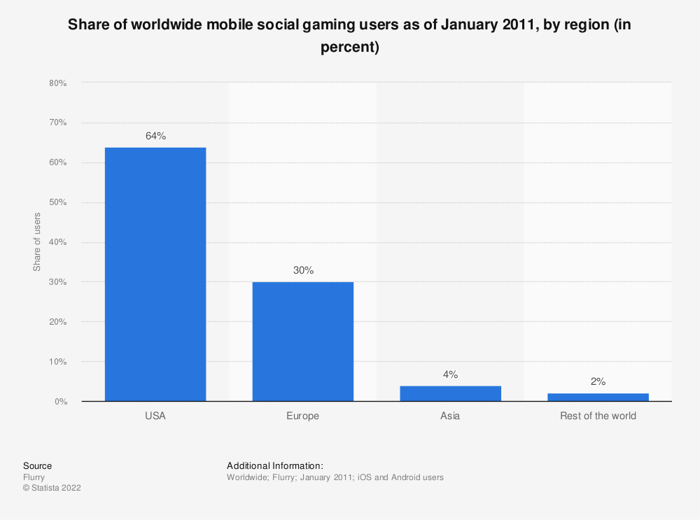 Statistic: Share of worldwide mobile social gaming users as of January 2011, by region (in percent) | Statista