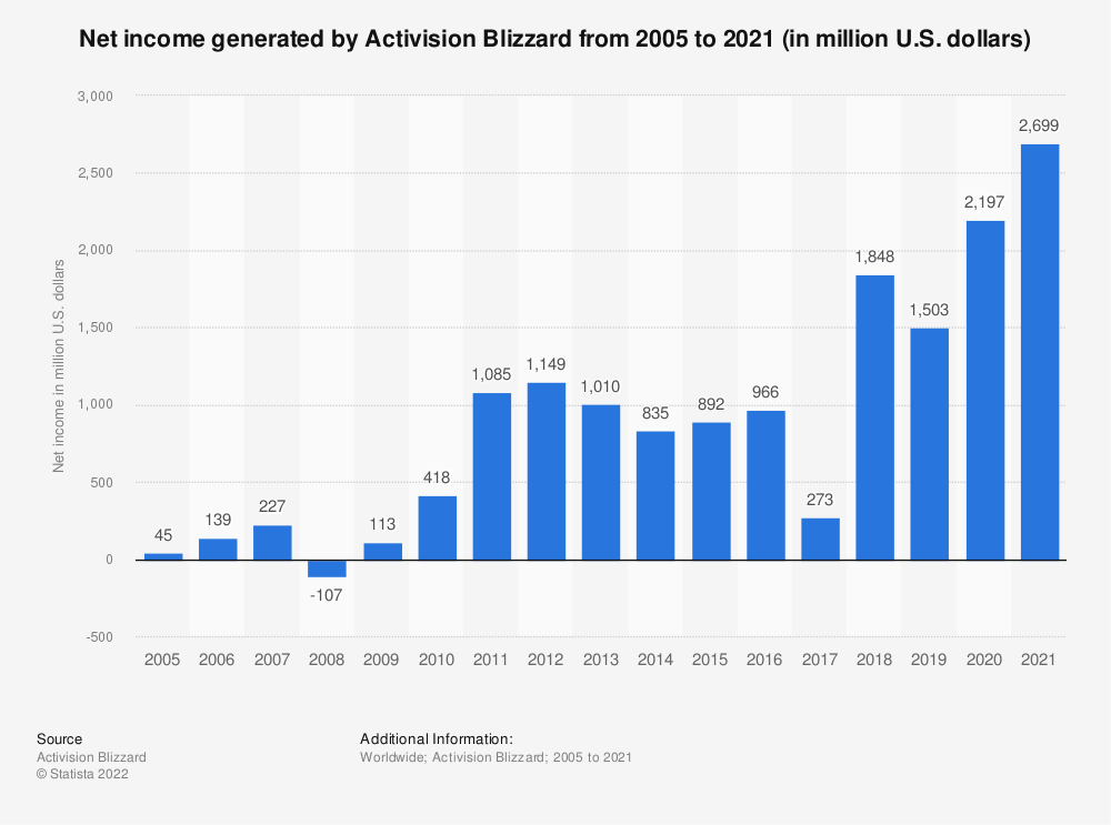 Statistic: Annual net income/loss of Activision Blizzard from 2005 to 2019 (in million U.S. dollars) | Statista