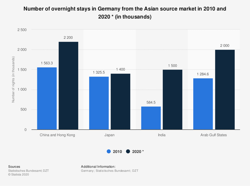 Statistic: Number of overnight stays in Germany from the Asian source market in 2010 and 2020 * (in thousands) | Statista