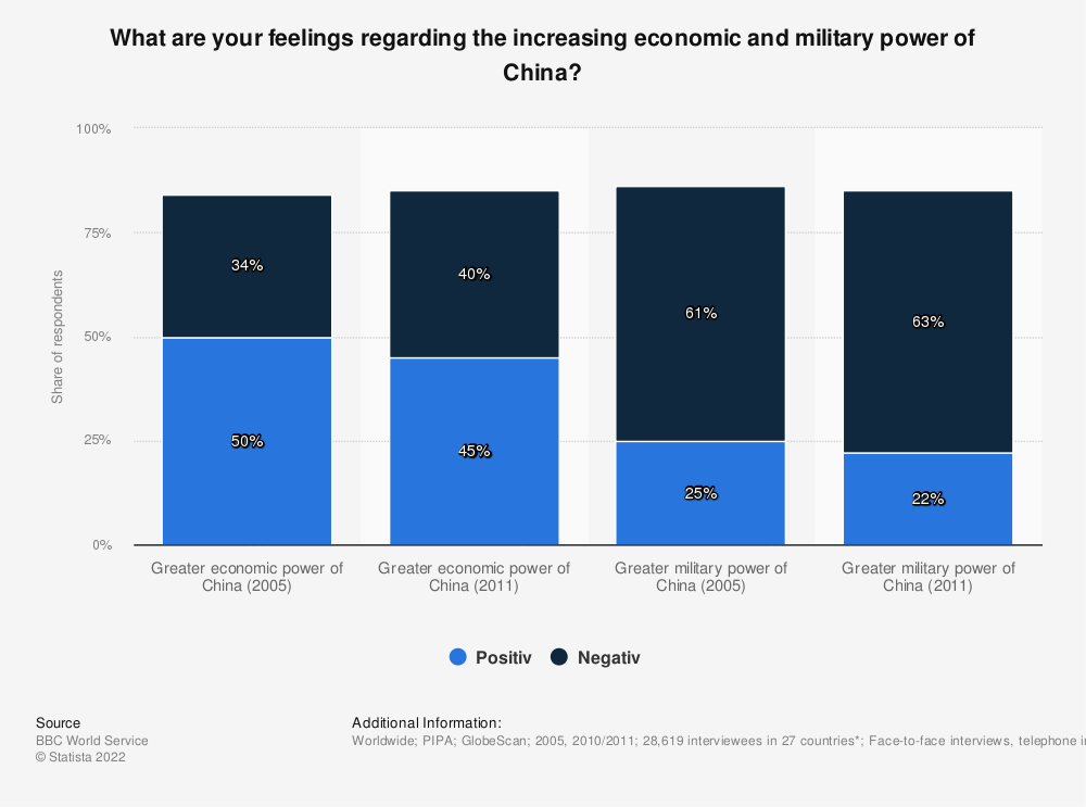Statistic: What are your feelings regarding the increasing economic and military power of China? | Statista