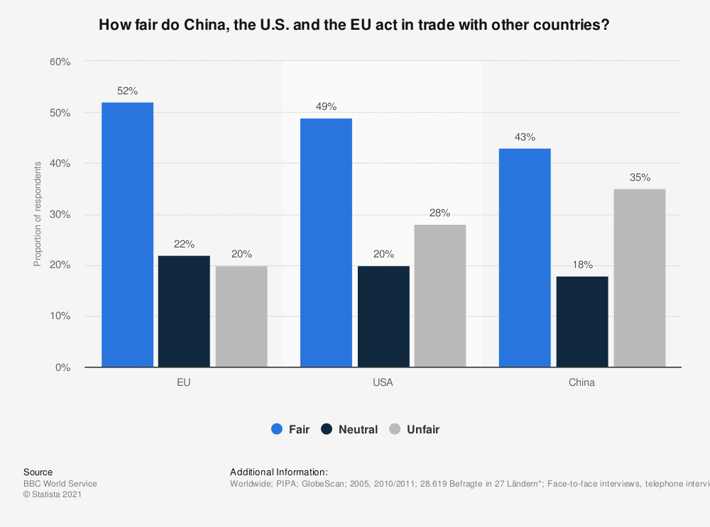 Statistic: How fair do China, the U.S. and the EU act in trade with other countries? | Statista