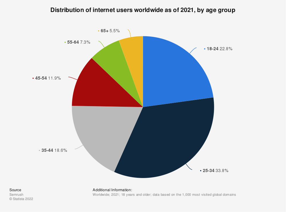 Statistic: Distribution of internet users worldwide as of 2019, by age group | Statista