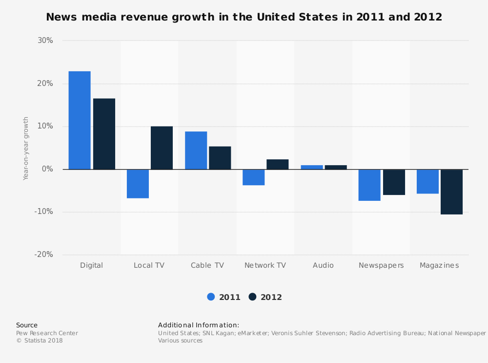 Statistic: News media revenue growth in the United States in 2011 and 2012 | Statista