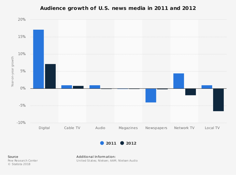 Statistic: Audience growth of U.S. news media in 2011 and 2012 | Statista