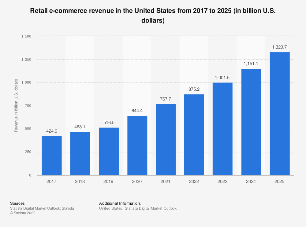 Statistic: Retail e-commerce sales in the United States from 2016 to 2022 (in million U.S. dollars) | Statista