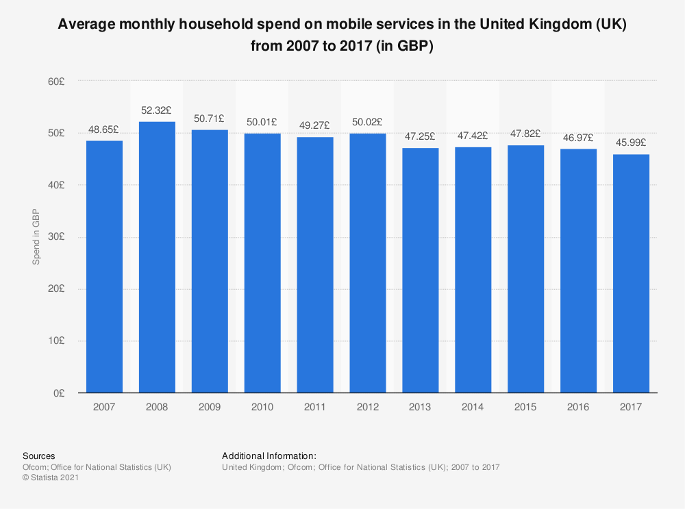 Statistic: Average monthly household spend on mobile services in the United Kingdom (UK) from 2007 to 2017 (in GBP) | Statista