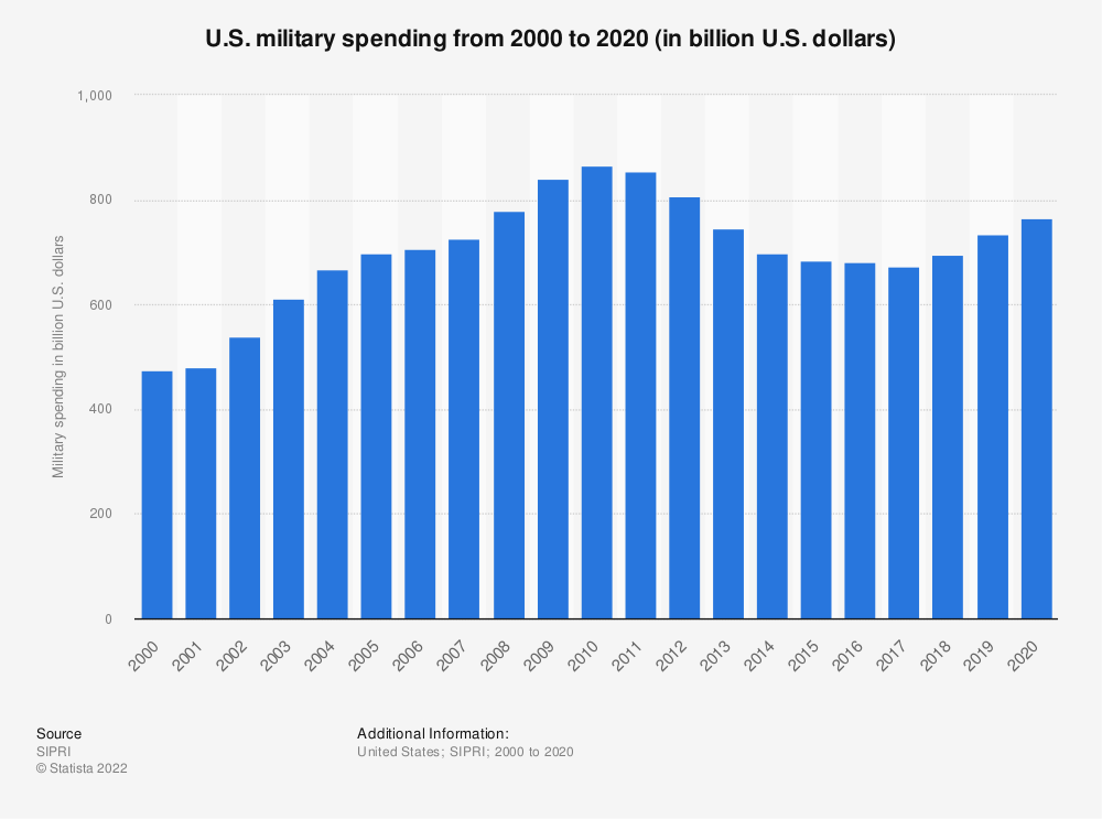 Statistic: U.S. military spending from 2000 to 2018 (in billion U.S. dollars) | Statista